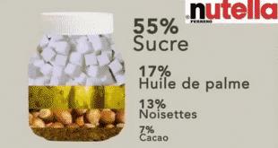 la vérité sur Nutella